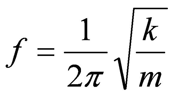 Equation for natural frequency